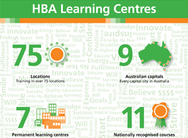 HBA learning infographics